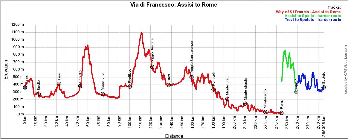Pilgrim-Paths-Assisi-Rome-Profile