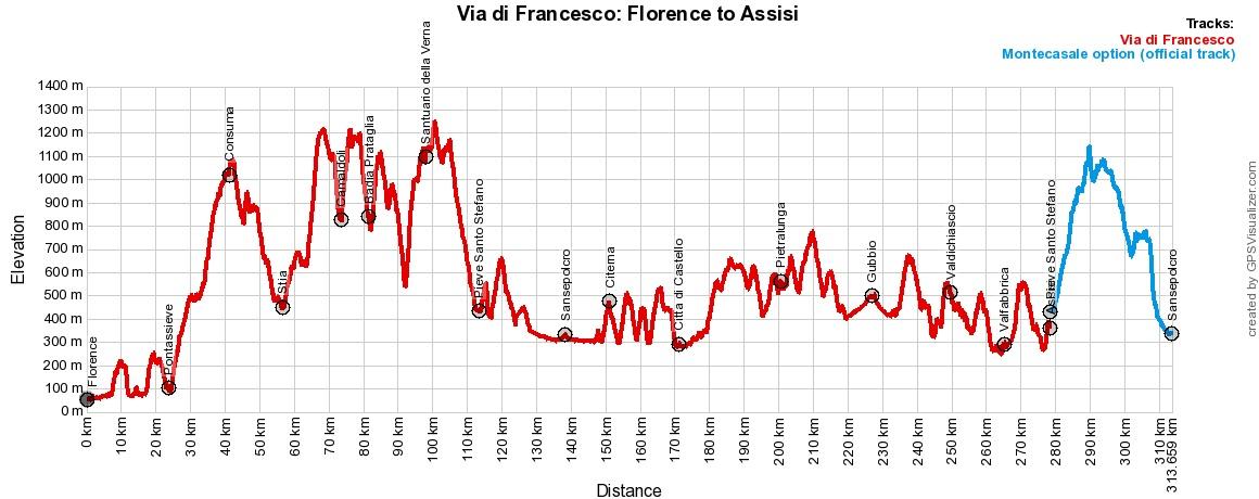 Pilgrim-Paths-Florence-Assisi-Profile