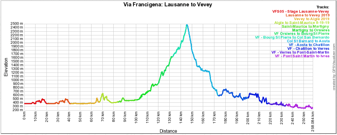 Pilgrim-Paths-Lausanne-Ivrea-Profile